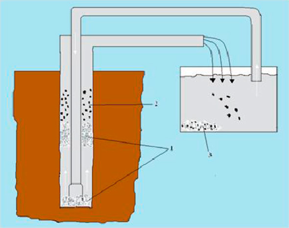Промыть скважину своими руками